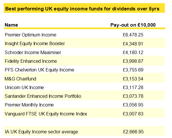 thesis optima income Factors such as strong equity returns in the uk have played a role in the thesis optima growth fund delivering a 3898 per cent three-year return, according to fe trustnet data.