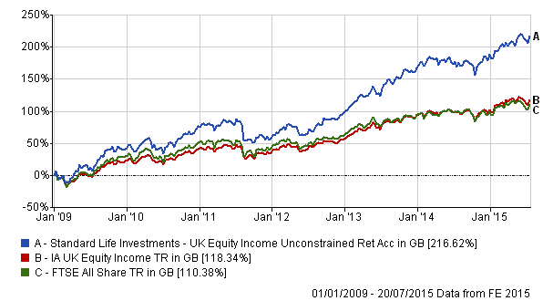 Standard life investments uk equity unconstrained analytics china investment corporation us officer