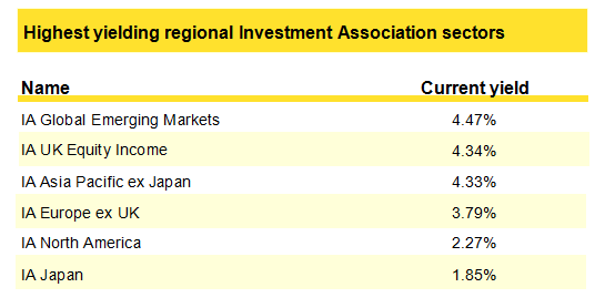 Income funds for the best dividend growth market of the next