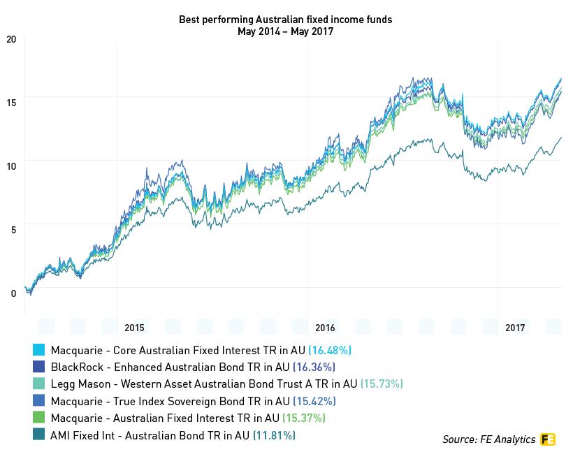 fixed income investments australia