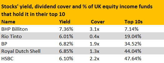 Hudson: Investors shouldn't worry about UK equity income funds