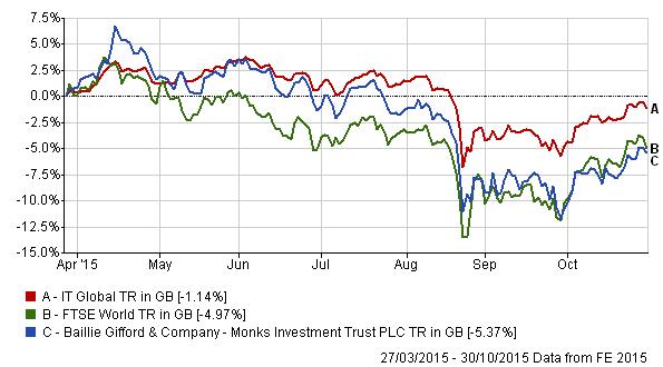 John Carnegie, The Monks Investment Trust PLC, Partner ...