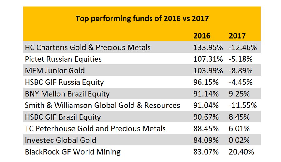 How the best funds of 2016 fared last year