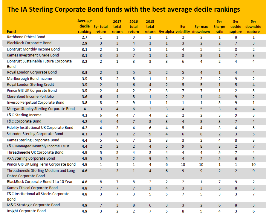 The corporate bond funds that have ticked (just about) all the boxes