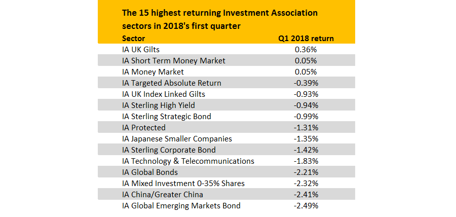 Just 6 5% of funds made a positive return in Q1 2018
