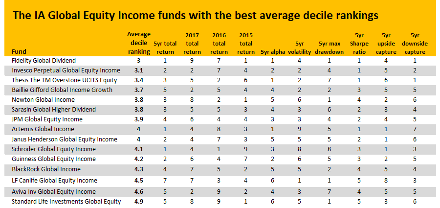threadneedle global equity income best investment