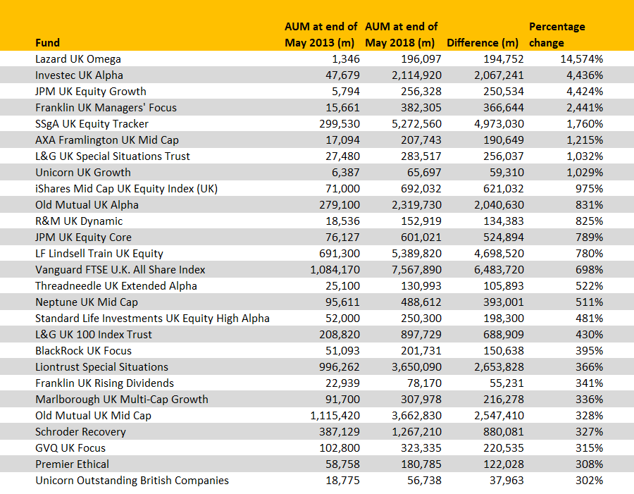 The IA UK All Companies funds gaining the most AUM over 5yrs