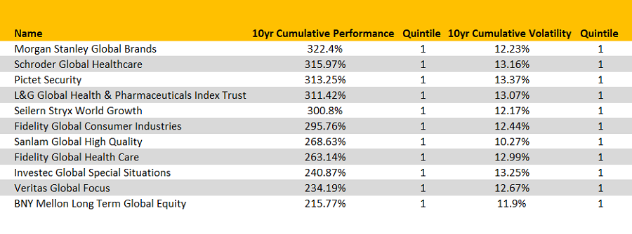 The top performing high- and low-risk global funds over 10yrs