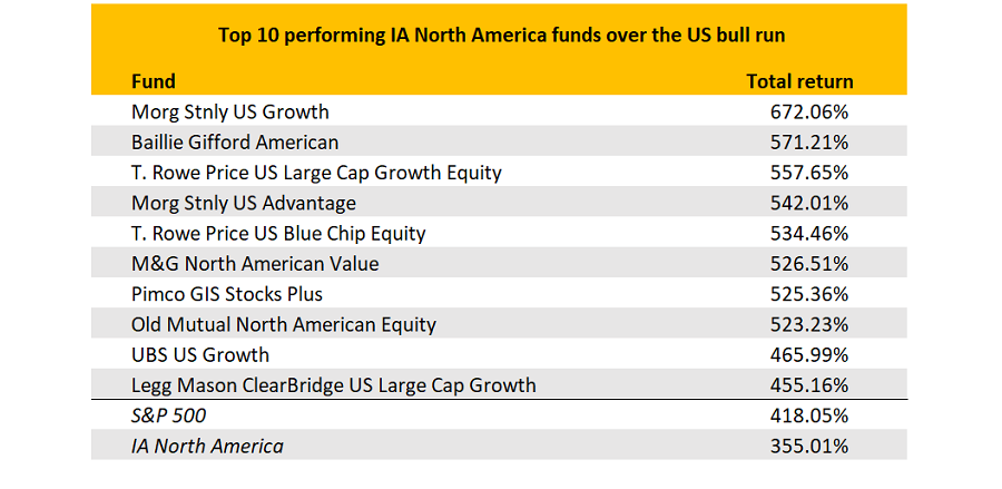 The Funds That Have Made The Most Of The Longest Ever Us Bull Market