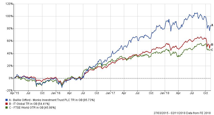 LON:MNKS - Monks Investment Trust Stock Price, News & Analysis
