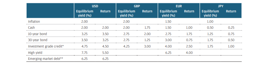 Where JP Morgan sees markets going over the next 10 years