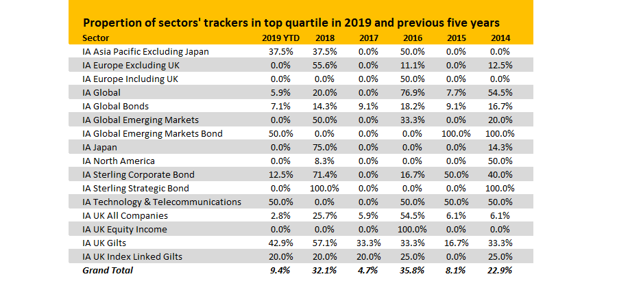 Active managers return to outperforming passive in 2019