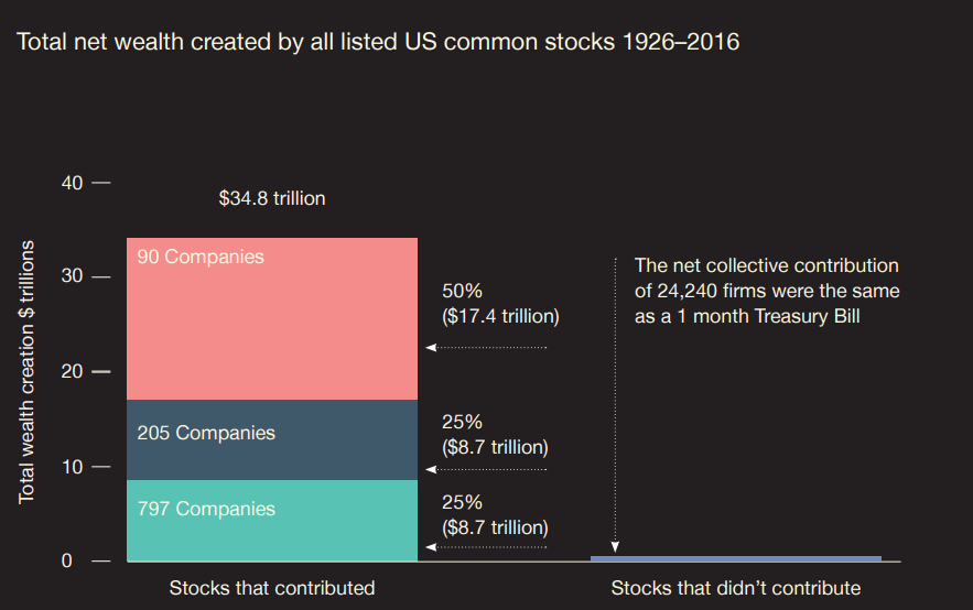 Don't waste your time looking at what a company does today