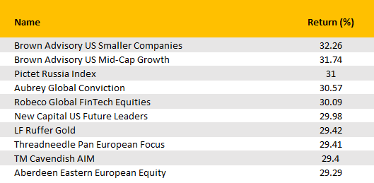 The best performing funds in the first half of 2019