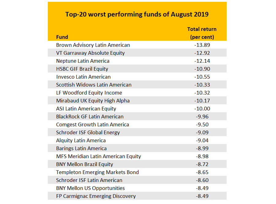 The best and worst performing funds of August