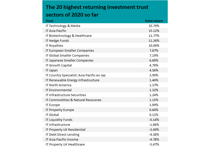 best investment trusts 2021 uk championship