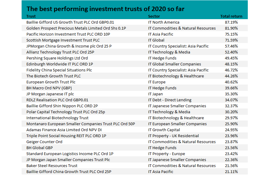Best investment trusts 2021 uk championship amsterdam smart city investment