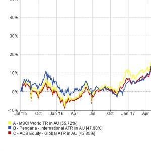 MoneyManagement com au - Managed Funds | Retirement | ASX