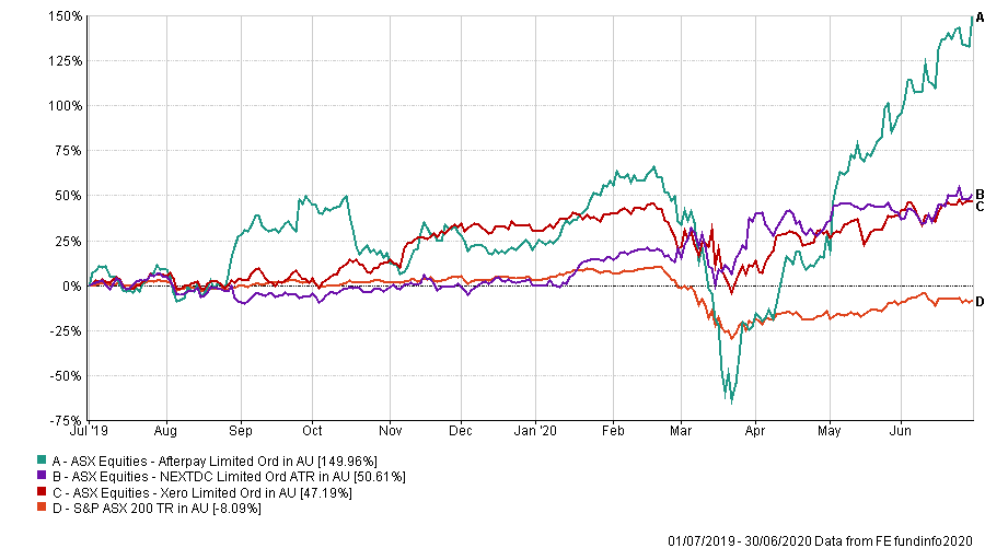 Eofy Which Stocks Saw A Boost